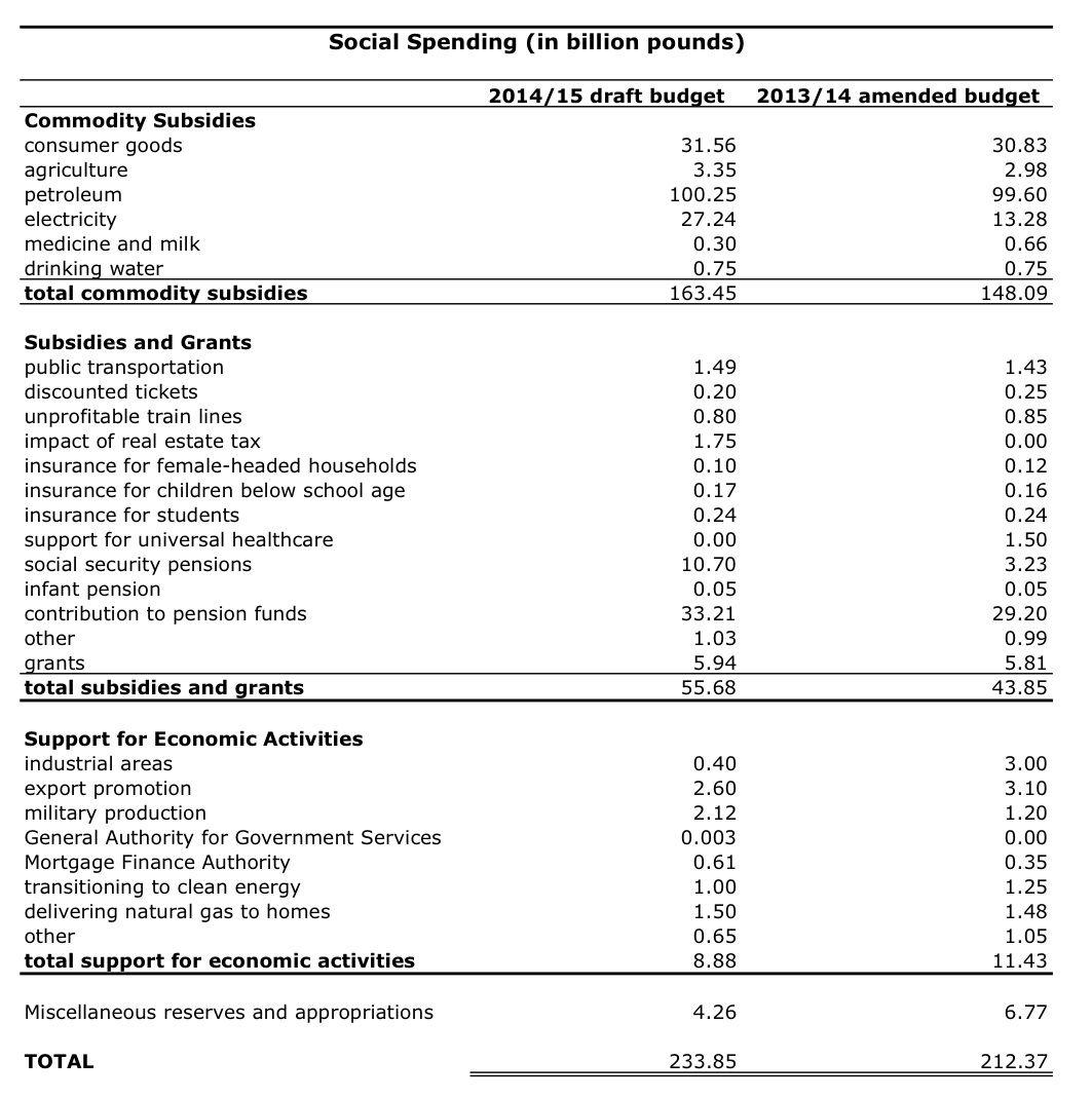 Revised Social Spending Chart