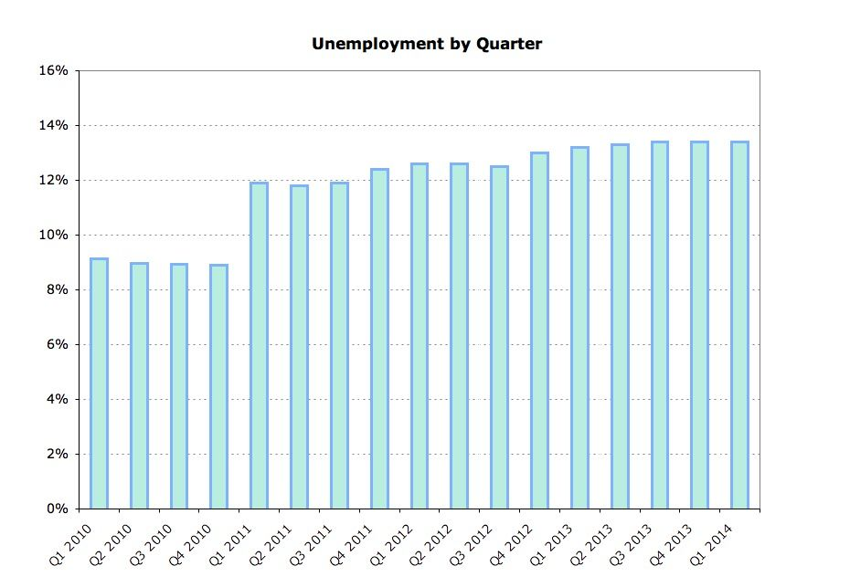 Unemployment by quarter
