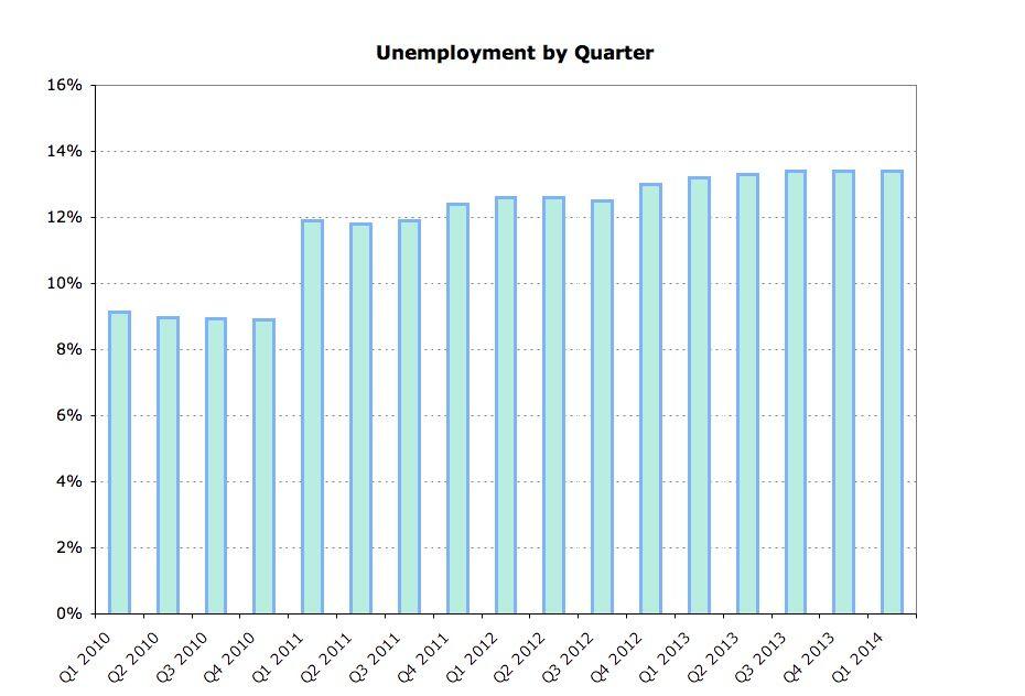 Unemployment by quarter