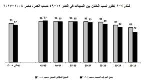 تطور نسب الختان في مصر