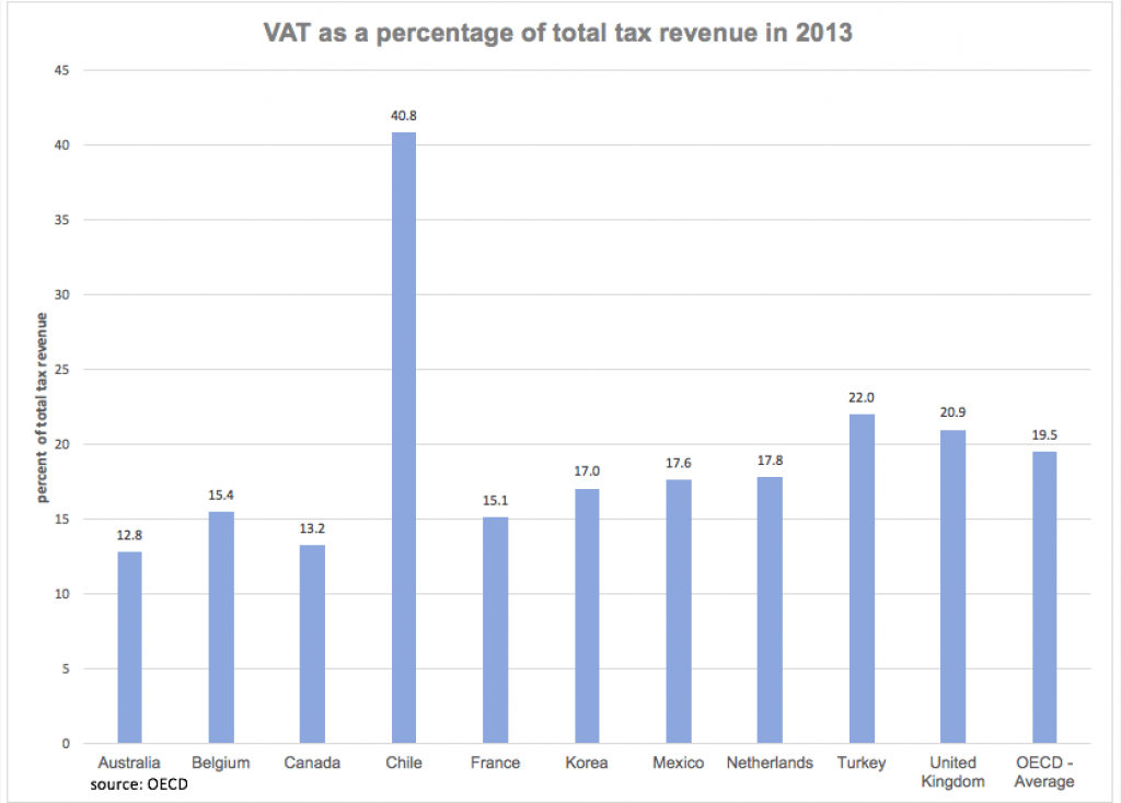 vat-graph-2