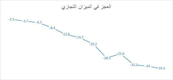 %d8%a7%d9%84%d8%b9%d8%ac%d8%b2-%d9%81%d9%8a-%d8%a7%d9%84%d9%85%d9%8a%d8%b2%d8%a7%d9%86-%d8%a7%d9%84%d8%aa%d8%ac%d8%a7%d8%b1%d9%8a