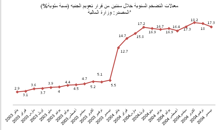 Inflation rates between January 2003 and December 2004